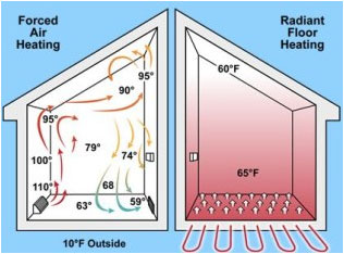Space Heating And Cooling